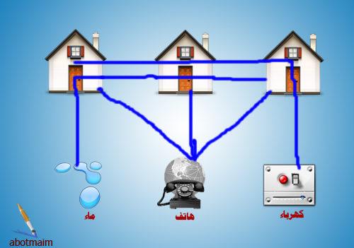 حل لغز توصيل الكهرباء والماء